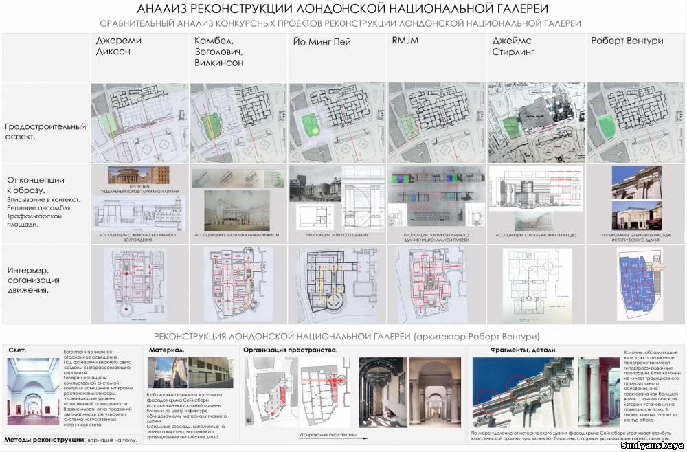 Design Dissertation